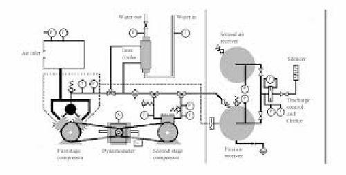 گزارش آزمایشگاه ترمودینامیک (آزمایش کمپرسور تک مرحله ای و دو مرحله ای)