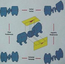 جزوه اصول و روشهای هم محوری یا Alignment تجهیزات دوار
