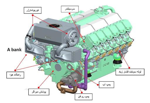 گزارش کارآموزی مکانیک (مکانیزم ساختمان موتور دیزل)